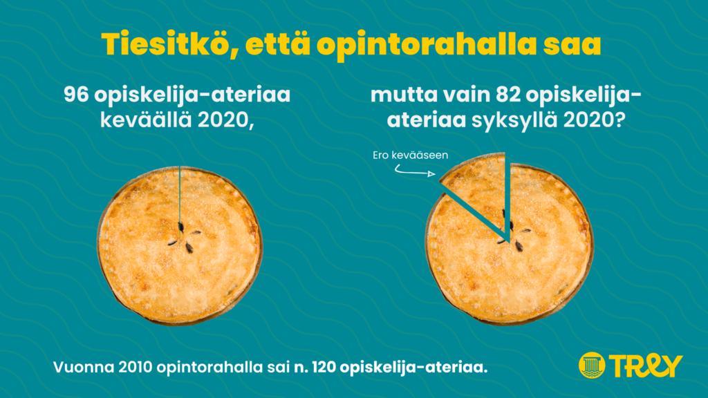 Piirakkagrafiikka, joka kuvastaa opintorahalla saatavien opiskelija-aterioiden määrää keväällä ja syksyllä 2020